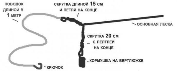 Донка из спиннинга: изготовление своими руками, техника лова
