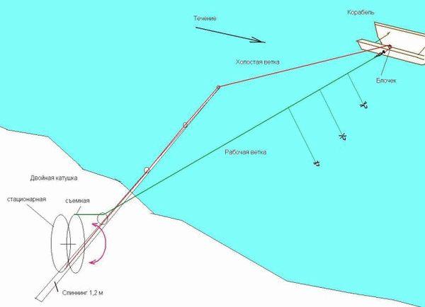 Как сделать санки для рыбалки своими руками, или как сделать кораблик для рыбалки
